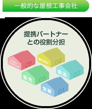強み・一般的な屋根工事会社